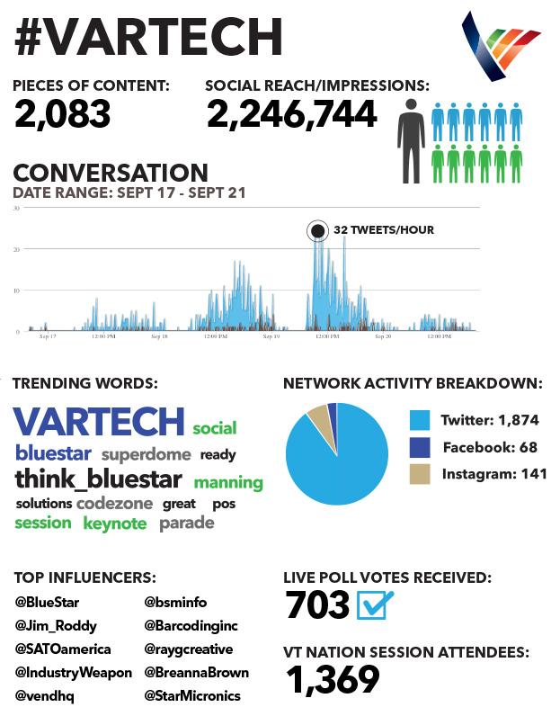 VT-socialnumbers2